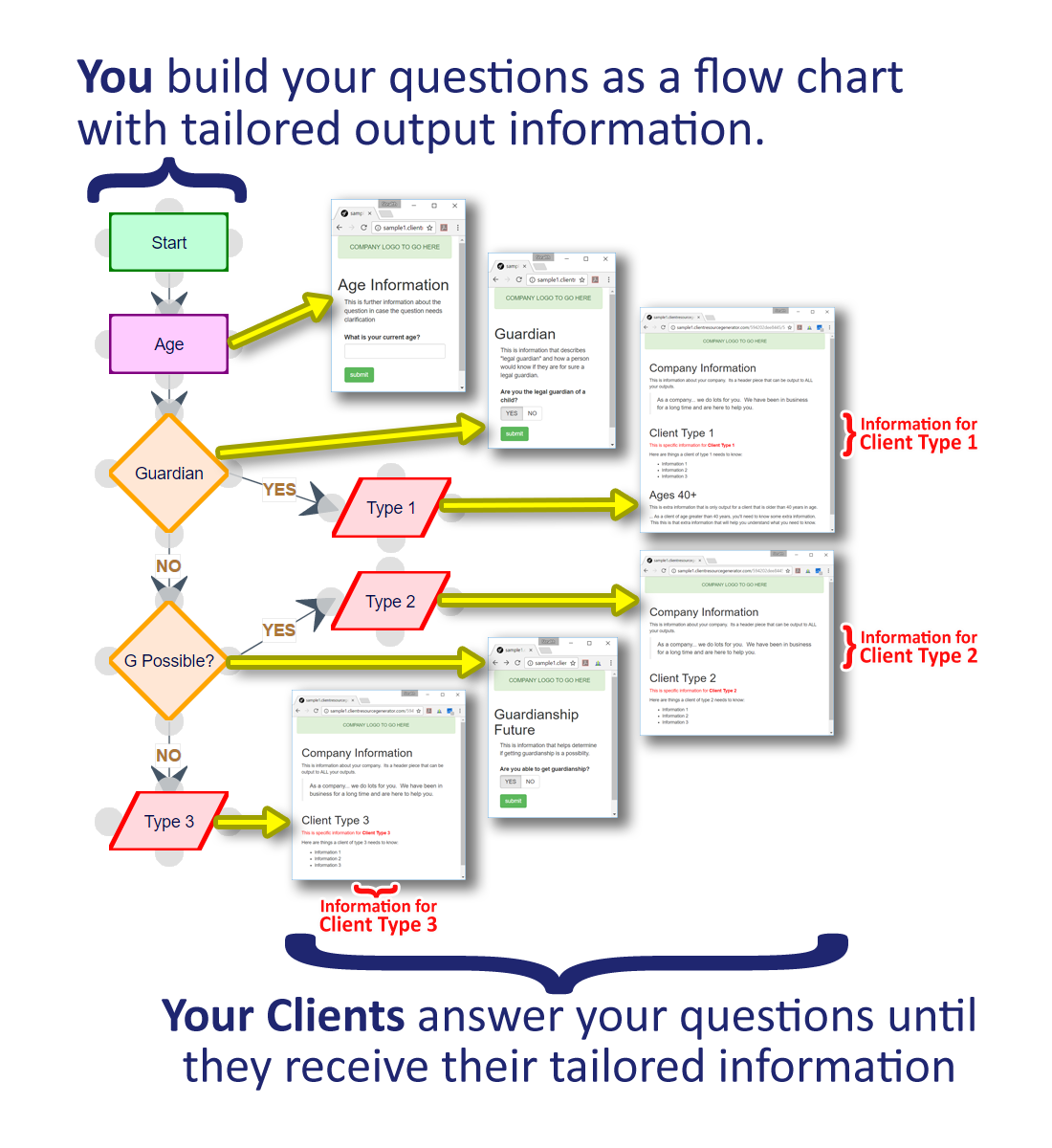 client resource generator - business vs client view